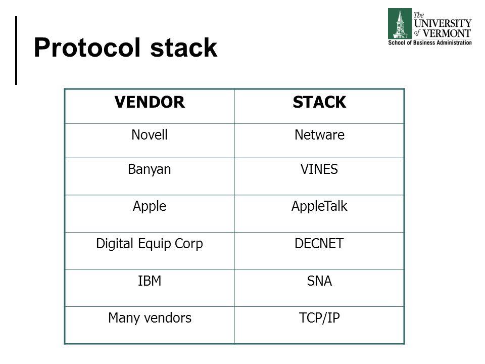 Protocol stack VENDORSTACK NovellNetware BanyanVINES AppleAppleTalk Digital Equip CorpDECNET IBMSNA Many vendorsTCP/IP