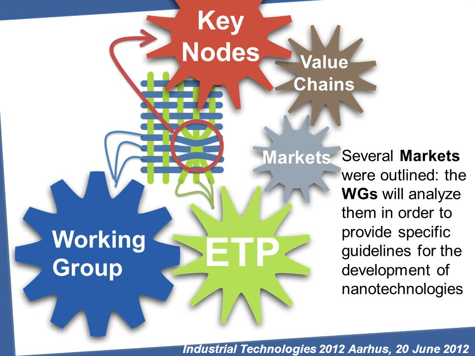 Value Chains Markets ETP Working Group Key Nodes Several Markets were outlined: the WGs will analyze them in order to provide specific guidelines for the development of nanotechnologies Industrial Technologies 2012 Aarhus, 20 June 2012