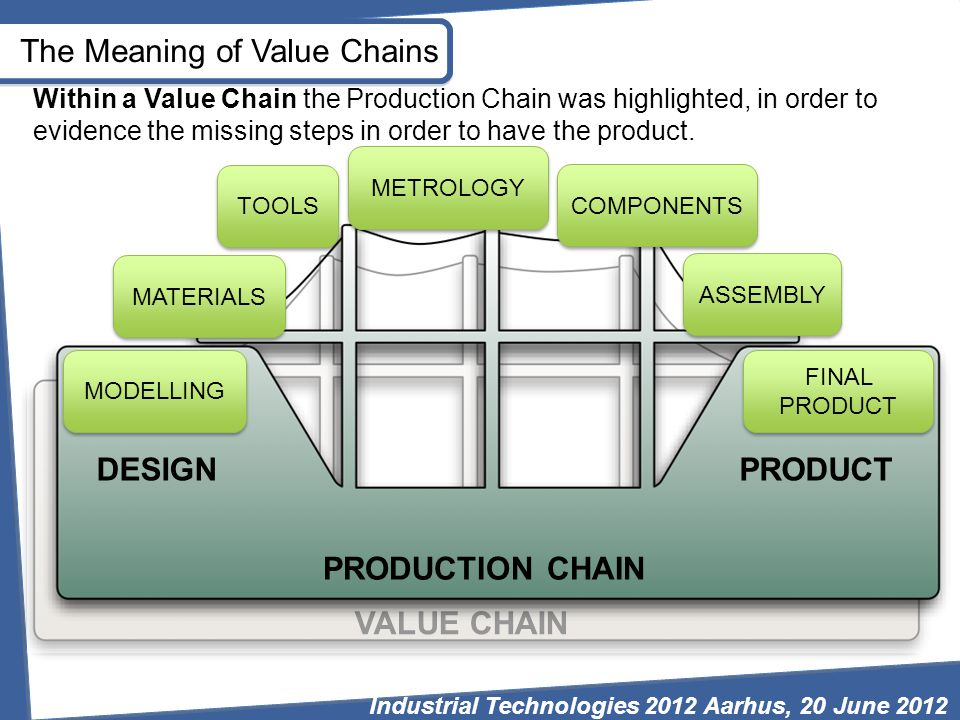 VALUE CHAIN MODELLING MATERIALS TOOLS METROLOGY COMPONENTS ASSEMBLY FINAL PRODUCT PRODUCTION CHAIN DESIGNPRODUCT The Meaning of Value Chains Within a Value Chain the Production Chain was highlighted, in order to evidence the missing steps in order to have the product.