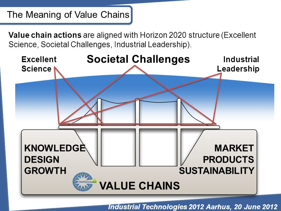 VALUE CHAINS KNOWLEDGE DESIGN GROWTH MARKET PRODUCTS SUSTAINABILITY Excellent Science Industrial Leadership Societal Challenges The Meaning of Value Chains Value chain actions are aligned with Horizon 2020 structure (Excellent Science, Societal Challenges, Industrial Leadership).