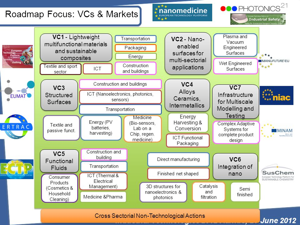 Roadmap Focus: VCs & Markets VC6 Integration of nano Direct manufacturing Finished net shaped Semi finished Catalysis and filtration 3D structures for nanoelectronics & photonics VC3 Structured Surfaces Energy (PV batteries, harvesting) ICT (Nanoelectronics, photonics, sensors) Transportation Construction and buildings Textile and passive funct.