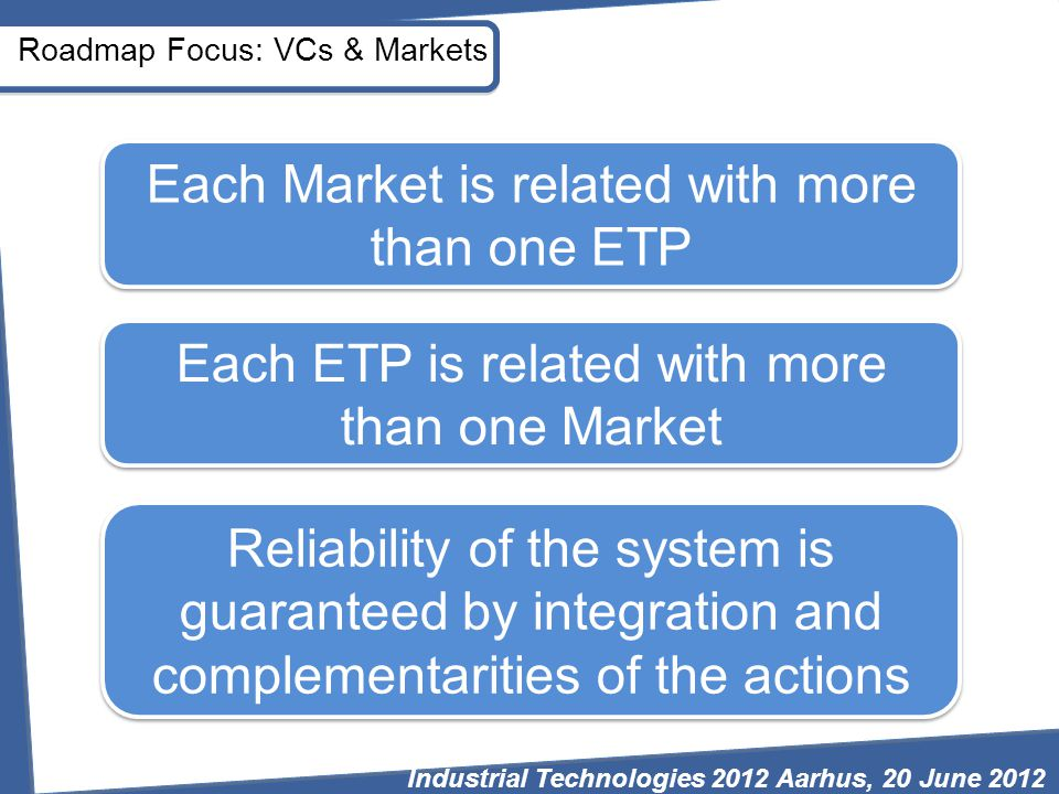 Roadmap Focus: VCs & Markets Each Market is related with more than one ETP Each ETP is related with more than one Market Reliability of the system is guaranteed by integration and complementarities of the actions Industrial Technologies 2012 Aarhus, 20 June 2012