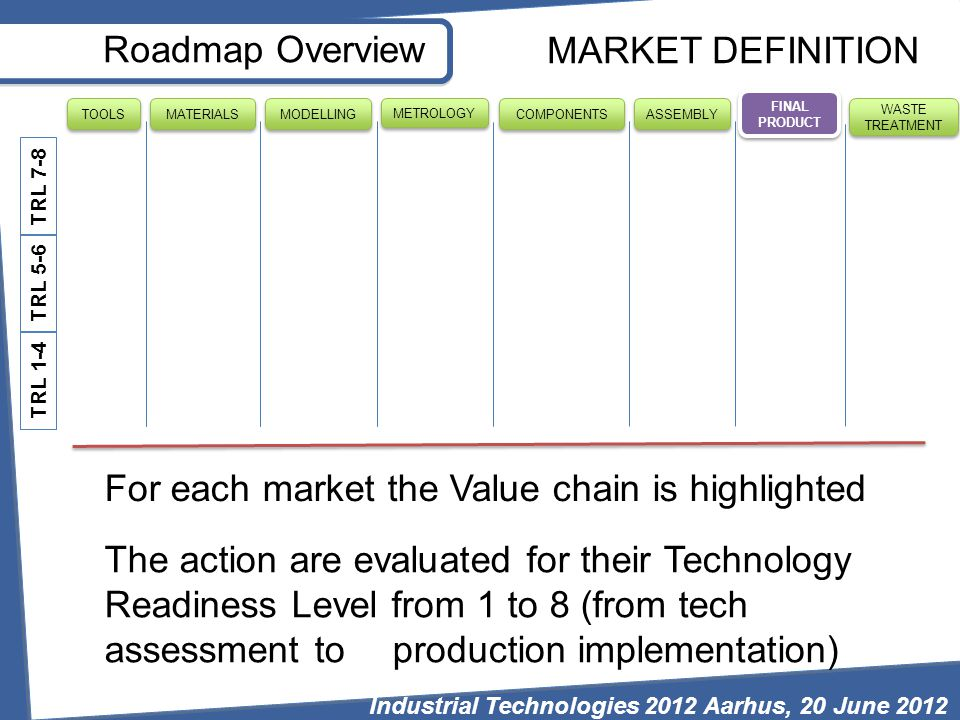 Roadmap Overview TRL 7-8 TRL 5-6 TRL 1-4 FINAL PRODUCT WASTE TREATMENT MODELLING MATERIALS TOOLS METROLOGY COMPONENTS ASSEMBLY MARKET DEFINITION For each market the Value chain is highlighted The action are evaluated for their Technology Readiness Level from 1 to 8 (from tech assessment to production implementation) Industrial Technologies 2012 Aarhus, 20 June 2012