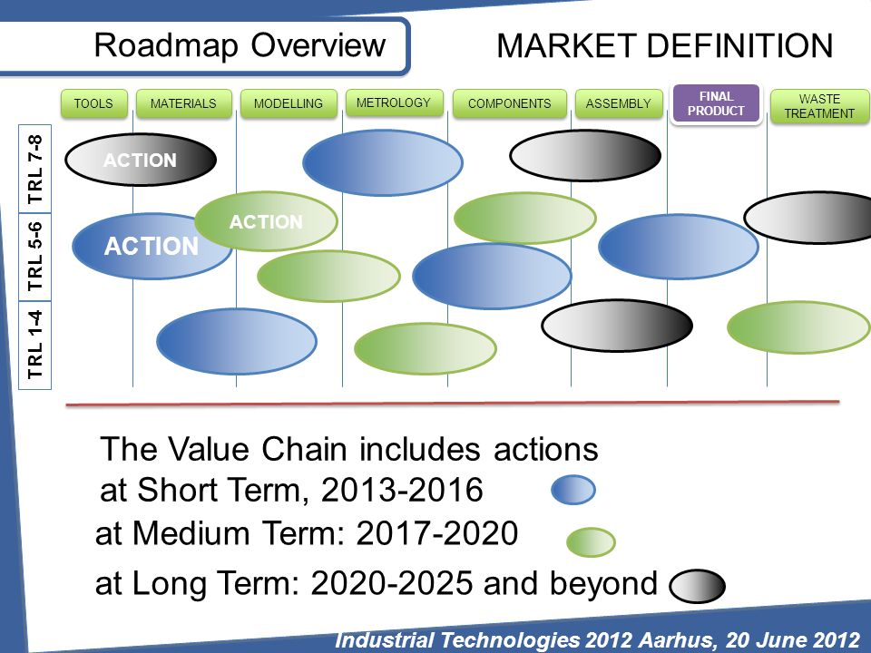 Roadmap Overview FINAL PRODUCT WASTE TREATMENT MODELLING MATERIALS TOOLS METROLOGY COMPONENTS ASSEMBLY ACTION MARKET DEFINITION TRL 7-8 TRL 5-6 TRL 1-4 The Value Chain includes actions at Short Term, 2013-2016 at Medium Term: 2017-2020 at Long Term: 2020-2025 and beyond Industrial Technologies 2012 Aarhus, 20 June 2012