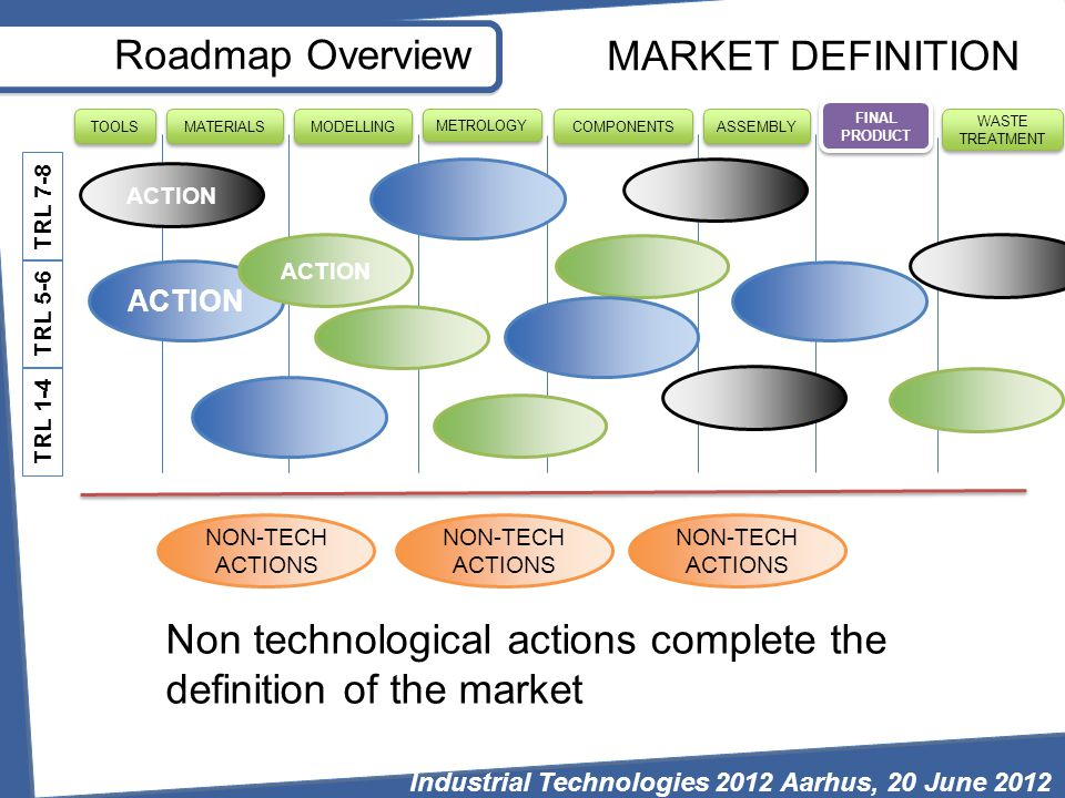 Roadmap Overview FINAL PRODUCT WASTE TREATMENT MODELLING MATERIALS TOOLS METROLOGY COMPONENTS ASSEMBLY ACTION MARKET DEFINITION TRL 7-8 TRL 5-6 TRL 1-4 NON-TECH ACTIONS Non technological actions complete the definition of the market Industrial Technologies 2012 Aarhus, 20 June 2012