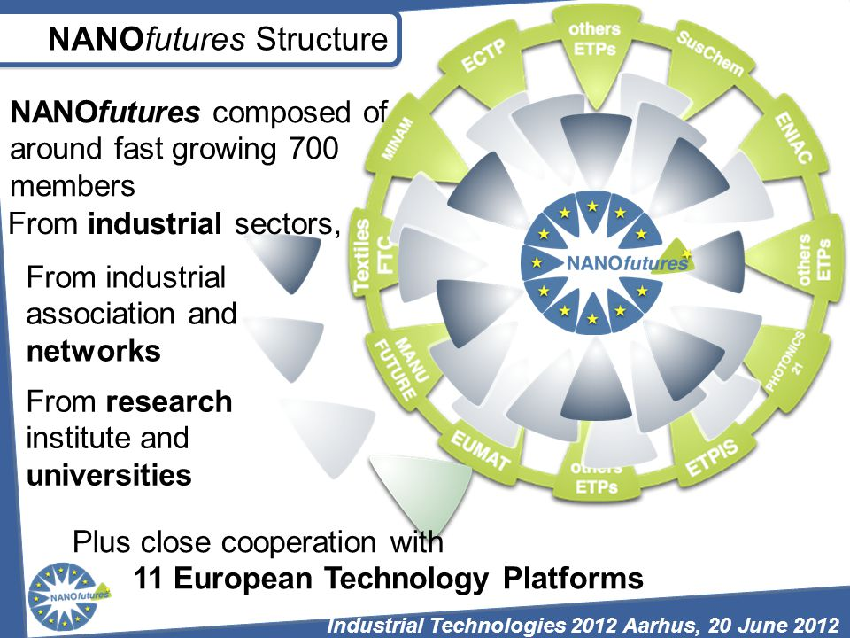 Plus close cooperation with 11 European Technology Platforms From research institute and universities NANOfutures composed of around fast growing 700 members From industrial association and networks From industrial sectors, NANOfutures Structure Industrial Technologies 2012 Aarhus, 20 June 2012