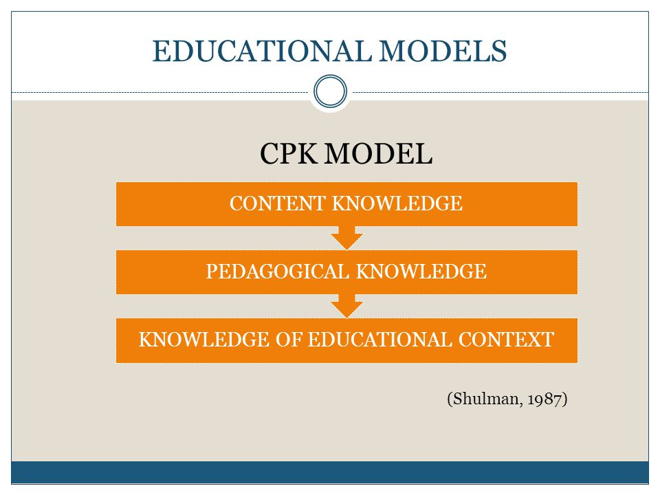KNOWLEDGE OF EDUCATIONAL CONTEXT PEDAGOGICAL KNOWLEDGE CONTENT KNOWLEDGE CPK MODEL (Shulman, 1987)