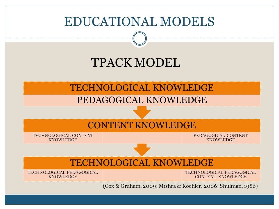 EDUCATIONAL MODELS TECHNOLOGICAL KNOWLEDGE TECHNOLOGICAL PEDAGOGICAL KNOWLEDGE TECHNOLOGICAL PEDAGOGICAL CONTENT KNOWLEDGE CONTENT KNOWLEDGE TECHNOLOGICAL CONTENT KNOWLEDGE PEDAGOGICAL CONTENT KNOWLEDGE TECHNOLOGICAL KNOWLEDGE PEDAGOGICAL KNOWLEDGE TPACK MODEL (Cox & Graham, 2009; Mishra & Koehler, 2006; Shulman, 1986)