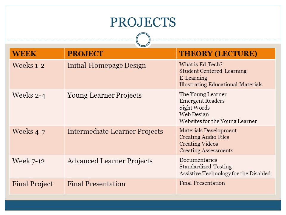 PROJECTS WEEKPROJECTTHEORY (LECTURE) Weeks 1-2Initial Homepage Design What is Ed Tech.