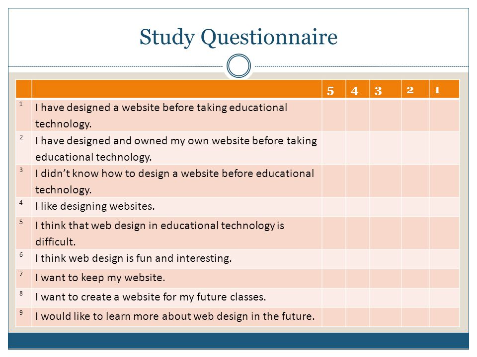 Study Questionnaire 54321 1 I have designed a website before taking educational technology.