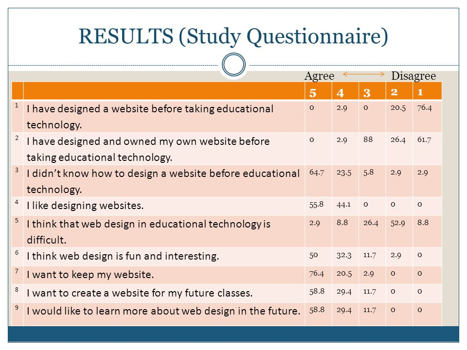 RESULTS (Study Questionnaire) 54321 1 I have designed a website before taking educational technology.