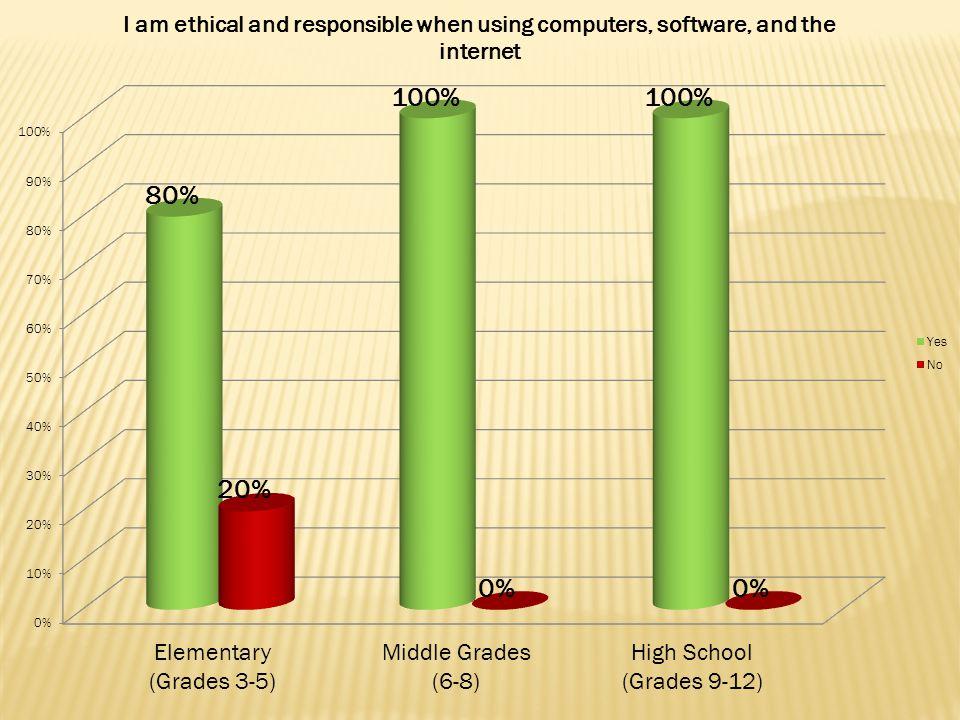 Elementary (Grades 3-5) Middle Grades (6-8) High School (Grades 9-12)
