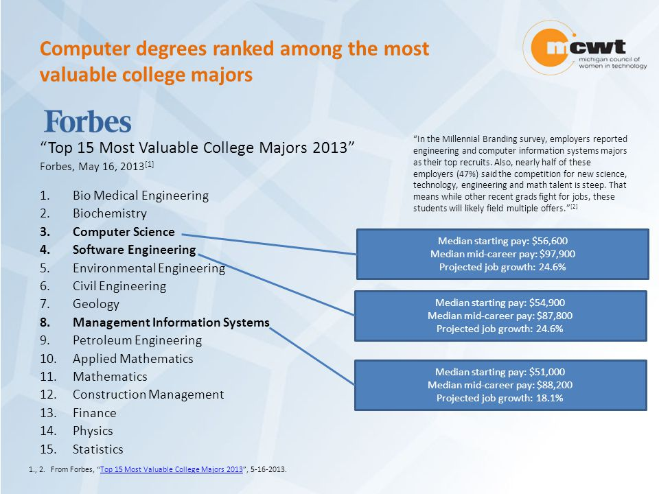 Computer degrees ranked among the most valuable college majors Top 15 Most Valuable College Majors 2013 Forbes, May 16, 2013 [1] 1.Bio Medical Engineering 2.Biochemistry 3.Computer Science 4.Software Engineering 5.Environmental Engineering 6.Civil Engineering 7.Geology 8.Management Information Systems 9.Petroleum Engineering 10.Applied Mathematics 11.Mathematics 12.Construction Management 13.Finance 14.Physics 15.Statistics Median starting pay: $56,600 Median mid-career pay: $97,900 Projected job growth: 24.6% 1., 2.