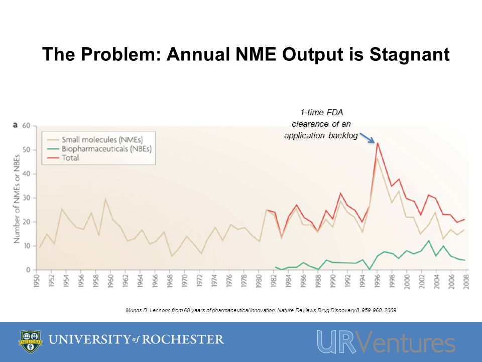 The Problem: Annual NME Output is Stagnant 1-time FDA clearance of an application backlog Munos B.