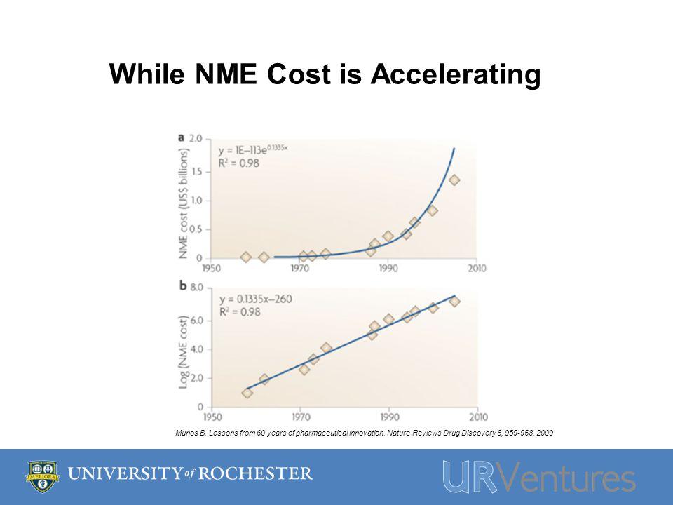 Result: An Exponential Decline in R&D Efficiency Scannell JW, Blanckley A, Boldon H & Warrington B.
