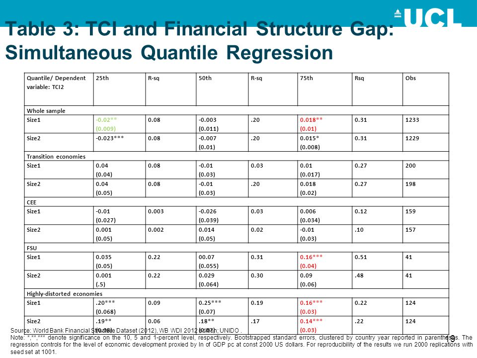 Table 3: TCI and Financial Structure Gap: Simultaneous Quantile Regression 19 Quantile/ Dependent variable: TCI2 25thR-sq50thR-sq75thRsqObs Whole samp