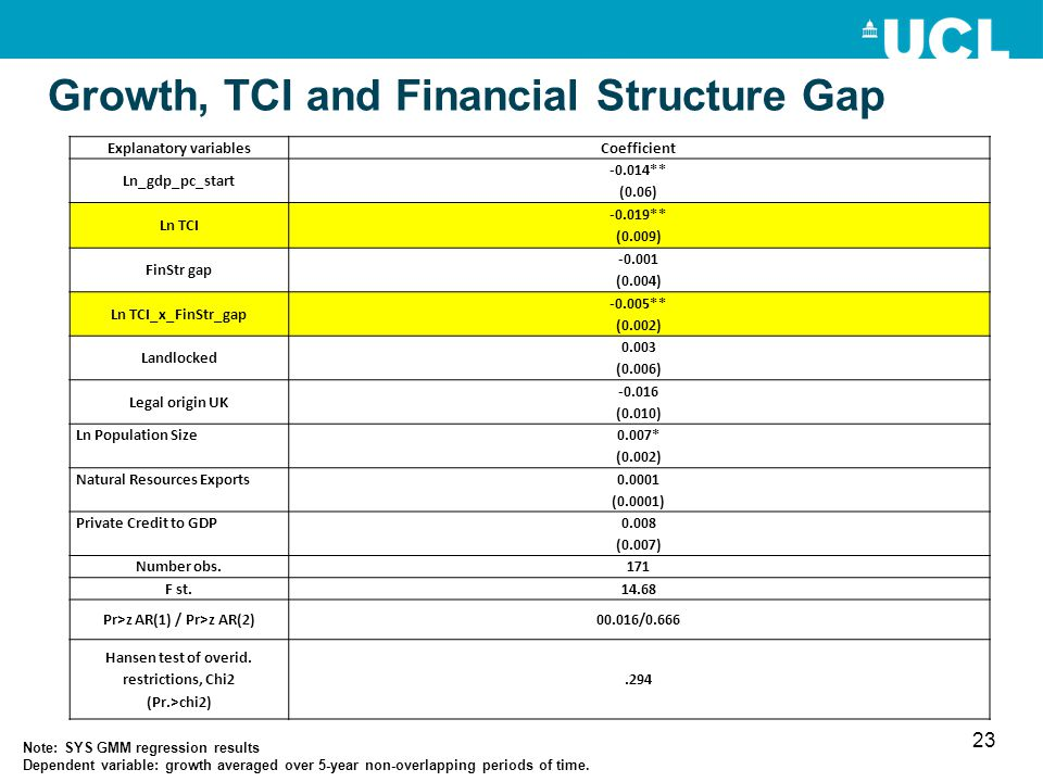 Growth, TCI and Financial Structure Gap 23 Explanatory variablesCoefficient Ln_gdp_pc_start -0.014** (0.06) Ln TCI -0.019** (0.009) FinStr gap -0.001