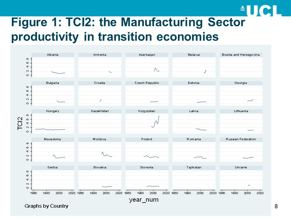 Figure 1: TCI2: the Manufacturing Sector productivity in transition economies 8