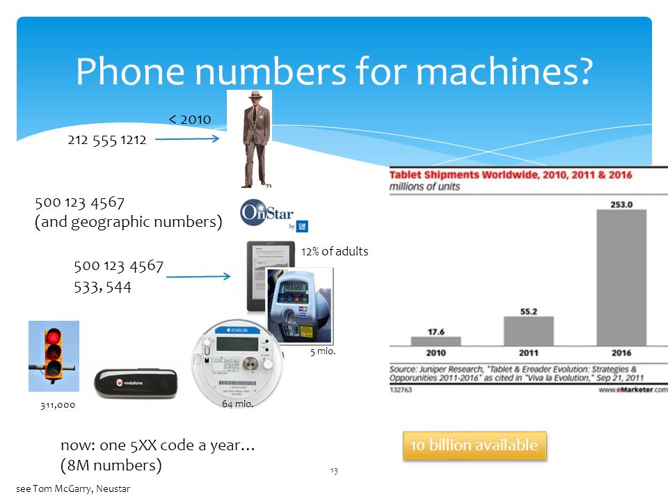 13 Phone numbers for machines? 212 555 1212 < 2010 500 123 4567 533, 544 now: one 5XX code a year… (8M numbers) see Tom McGarry, Neustar 500 123 4567
