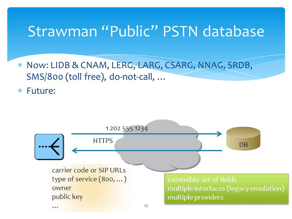 Now: LIDB & CNAM, LERG, LARG, CSARG, NNAG, SRDB, SMS/800 (toll free), do-not-call, … Future: 23 Strawman Public PSTN database carrier code or SIP URLs type of service (800, …) owner public key … extensible set of fields multiple interfaces (legacy emulation) multiple providers extensible set of fields multiple interfaces (legacy emulation) multiple providers DB HTTPS