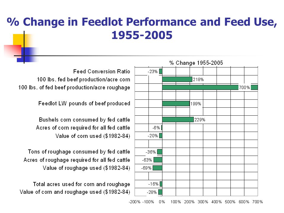 % Change in Feedlot Performance and Feed Use,