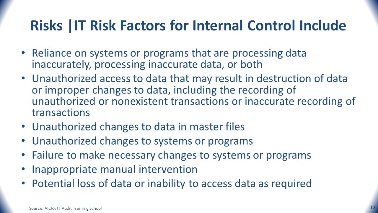 Risks |IT Risk Factors for Internal Control Include Reliance on systems or programs that are processing data inaccurately, processing inaccurate data,