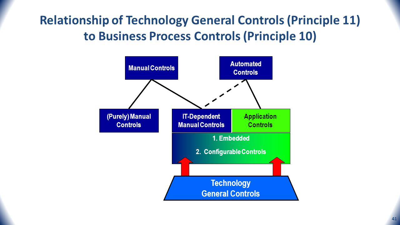 Relationship of Technology General Controls (Principle 11) to Business Process Controls (Principle 10) Manual Controls Automated Controls (Purely) Man
