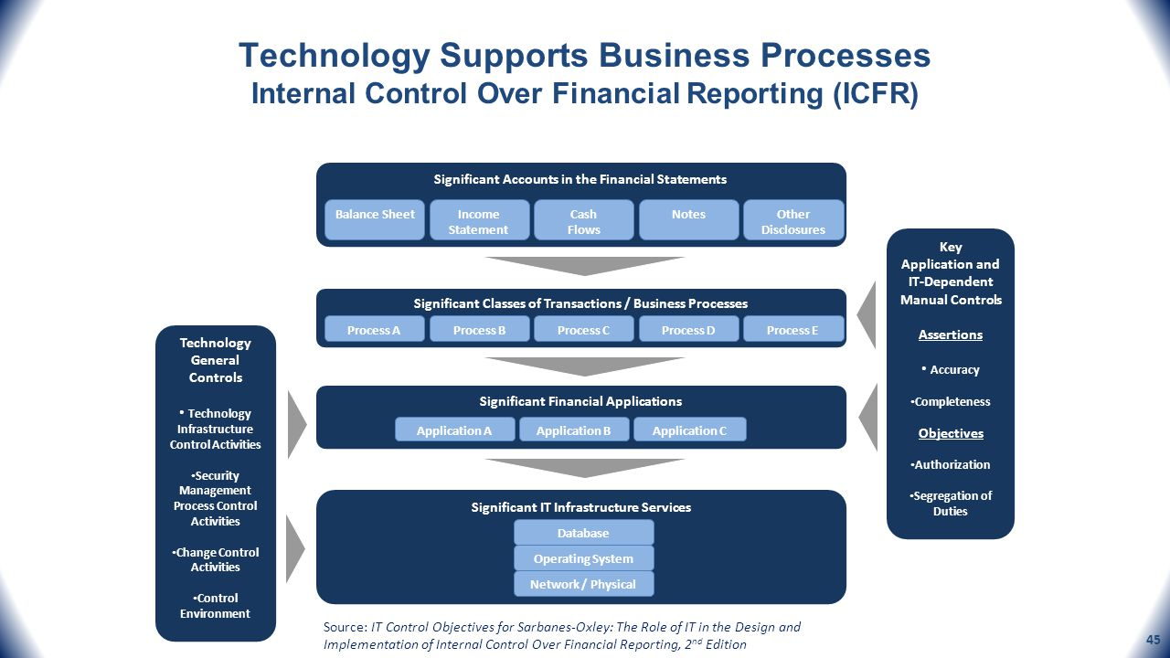 Technology Supports Business Processes Internal Control Over Financial Reporting (ICFR) Significant Accounts in the Financial Statements Balance Sheet