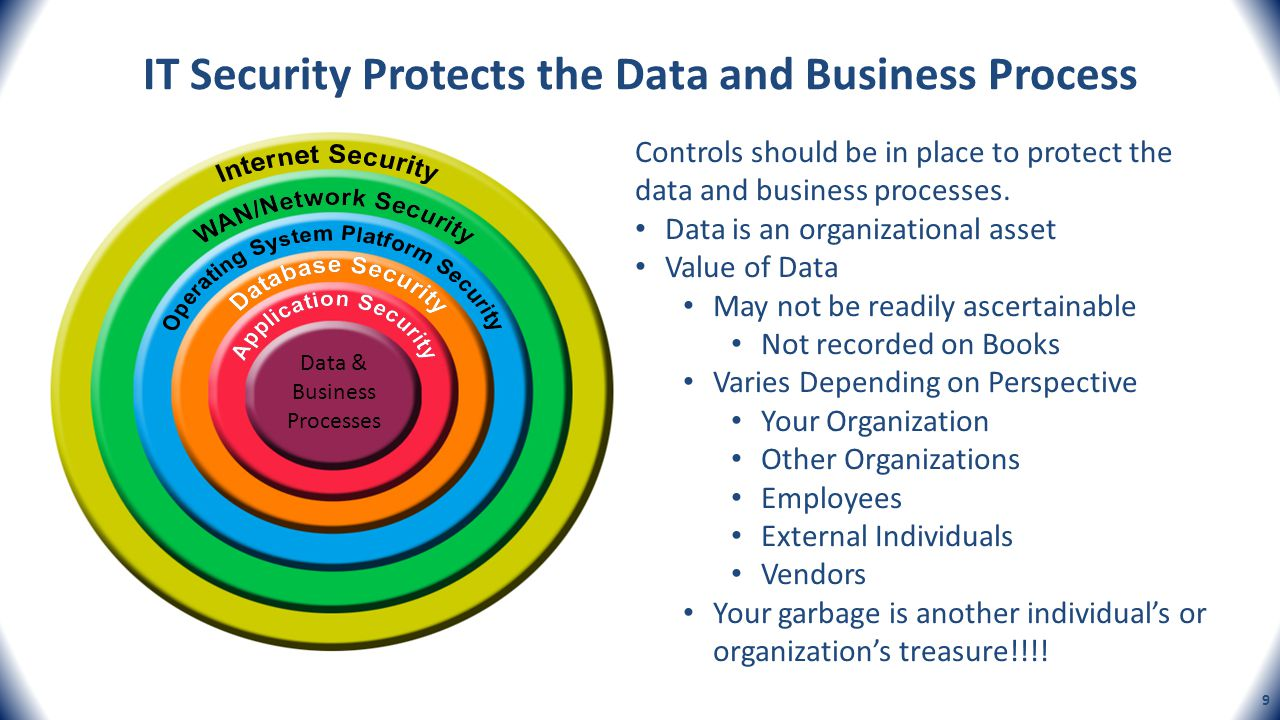 IT Security Protects the Data and Business Process Data & Business Processes Controls should be in place to protect the data and business processes. D