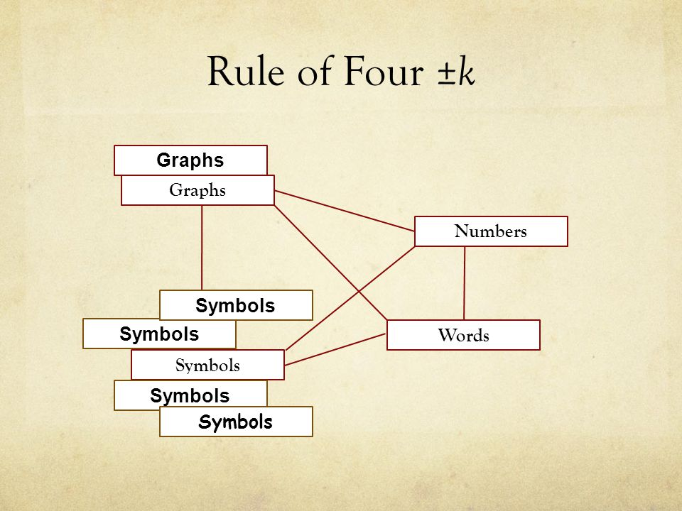 Rule of Four ± k Graphs Numbers Words Symbols Graphs
