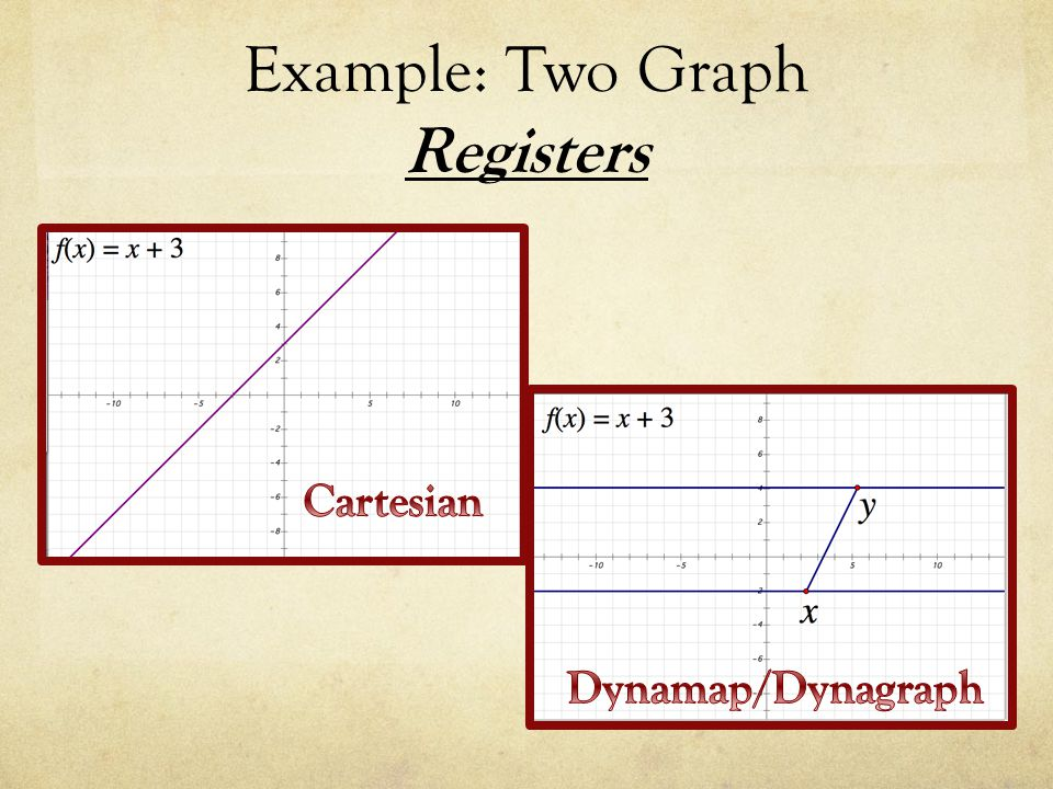 Example: Two Graph Registers