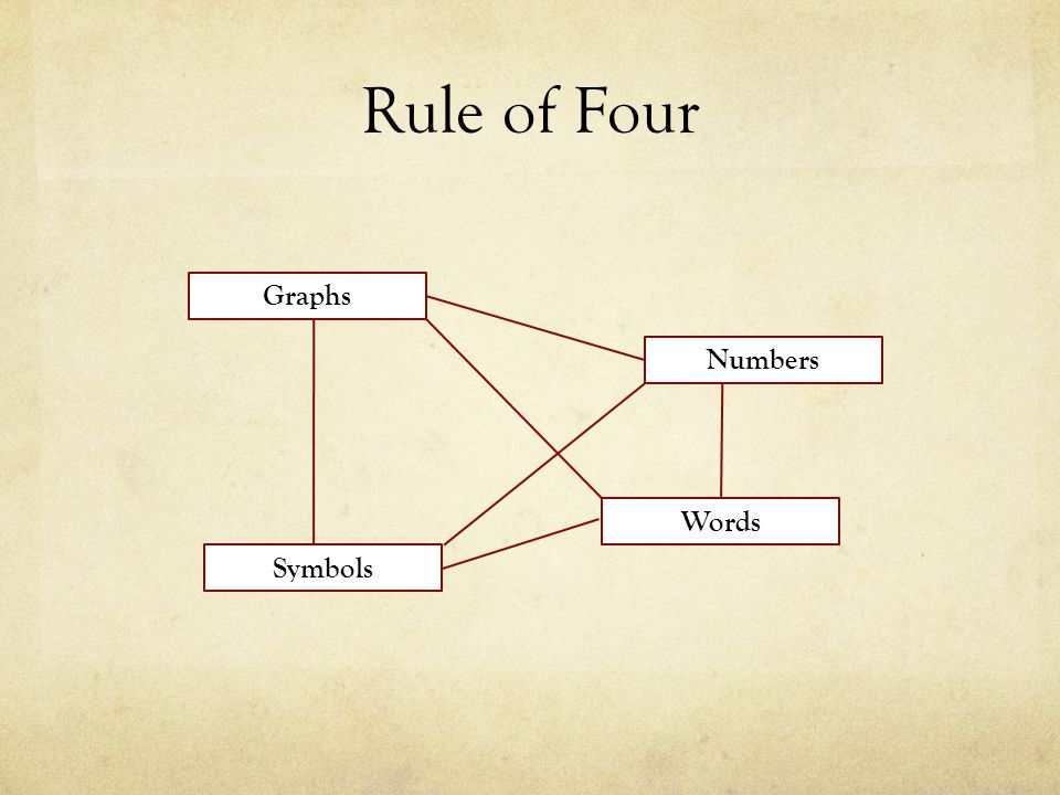 Rule of Four Graphs Numbers Words Symbols