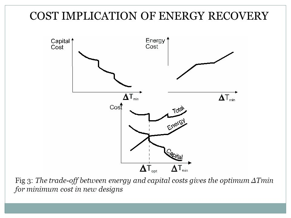 Fig 3: The trade-off between energy and capital costs gives the optimum ΔTmin for minimum cost in new designs COST IMPLICATION OF ENERGY RECOVERY