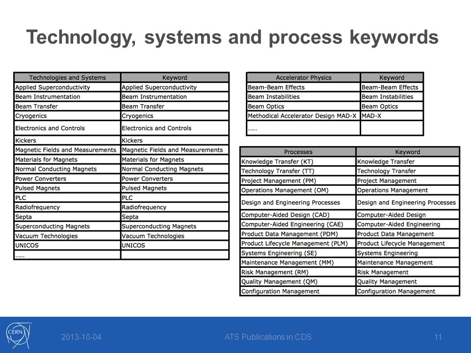 2013-10-04ATS Publications in CDS11 Technology, systems and process keywords