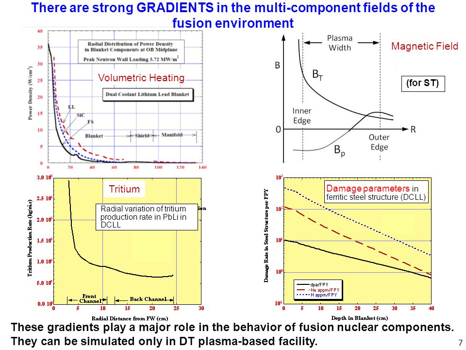 8 Simulating nuclear bulk heating in a large volume with gradients is Necessary to: 1.Simulate the temperature and temperature gradients *Most phenomena are temperature dependent *Gradients play a key role, e.g.