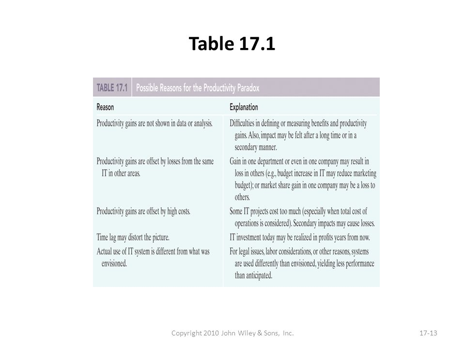 Table 17.1 Copyright 2010 John Wiley & Sons, Inc.17-13