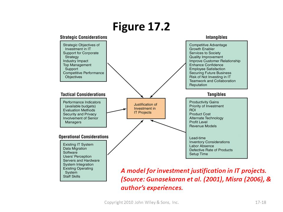 Figure 17.2 Copyright 2010 John Wiley & Sons, Inc.17-18 A model for investment justification in IT projects. (Source: Gunasekaran et al. (2001), Misra
