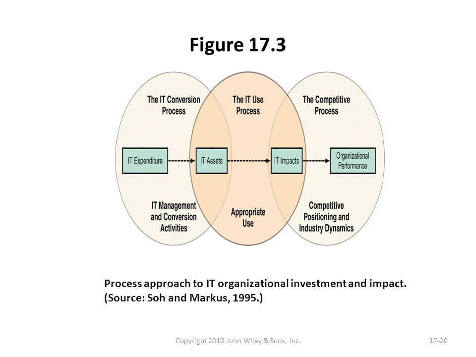 Figure 17.3 Copyright 2010 John Wiley & Sons, Inc.17-20 Process approach to IT organizational investment and impact. (Source: Soh and Markus, 1995.)