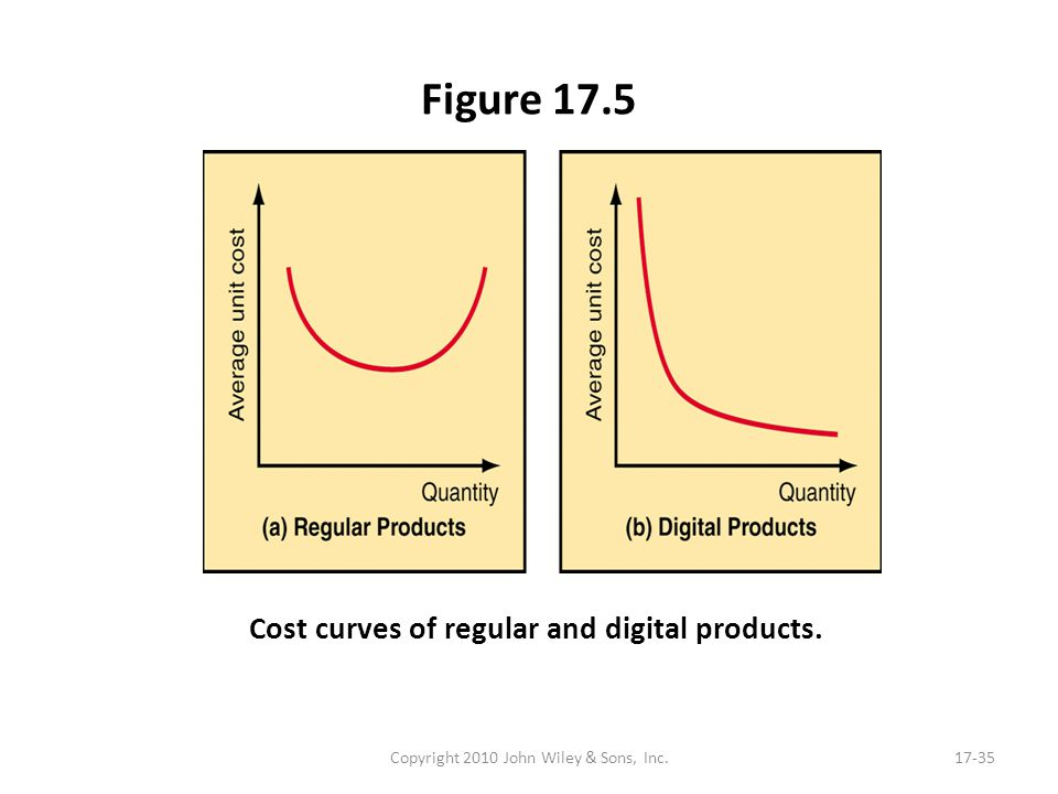 Figure 17.5 Copyright 2010 John Wiley & Sons, Inc.17-35 Cost curves of regular and digital products.
