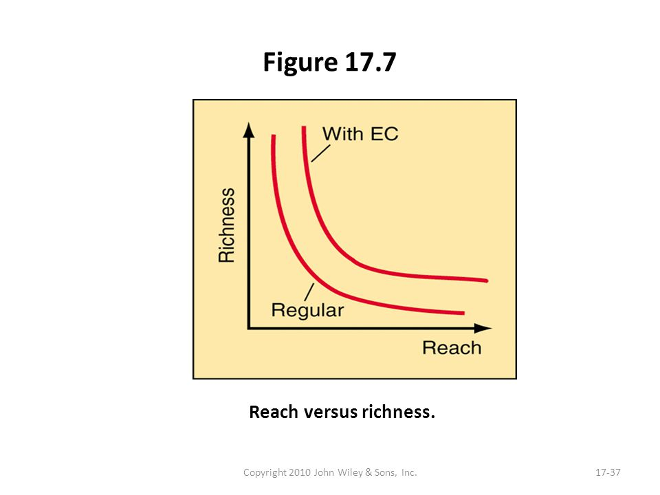 Figure 17.7 Copyright 2010 John Wiley & Sons, Inc.17-37 Reach versus richness.