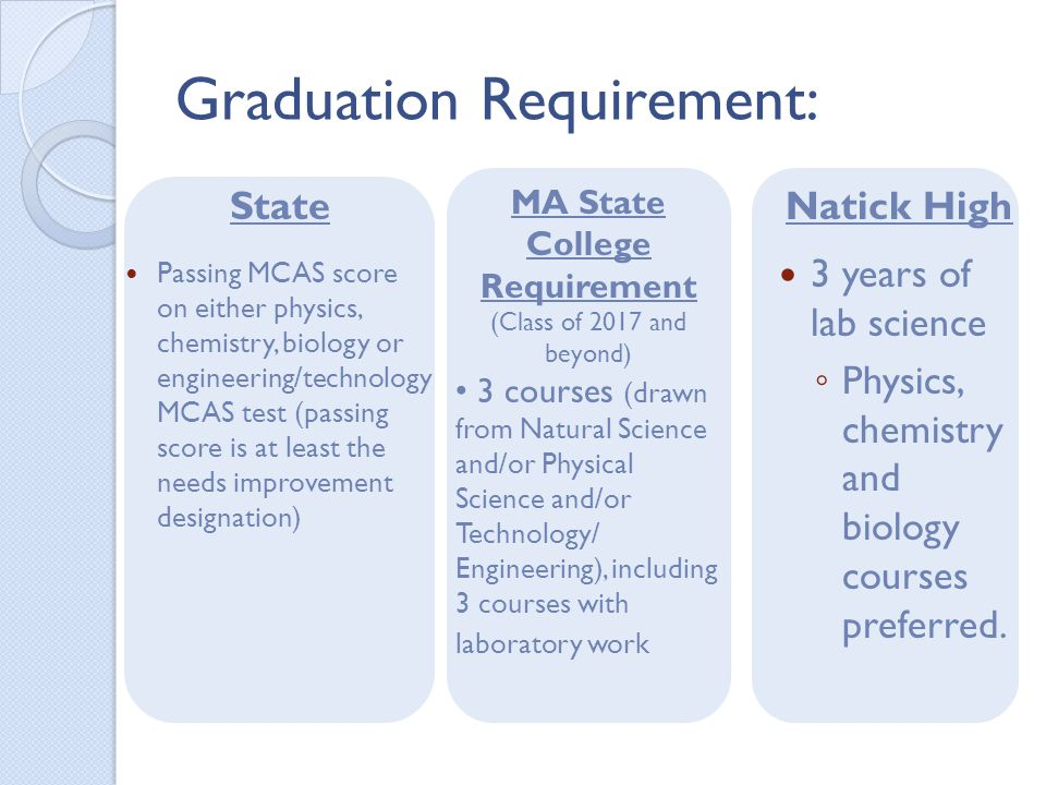 Graduation Requirement: State Passing MCAS score on either physics, chemistry, biology or engineering/technology MCAS test (passing score is at least