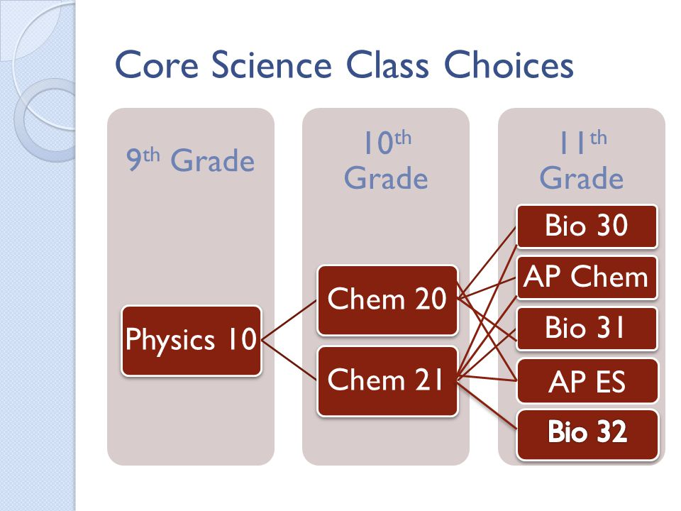Core Science Class Choices 11 th Grade 10 th Grade 9 th Grade Physics 10Chem 20 Bio 30AP Chem Chem 21 Bio 31 AP ES