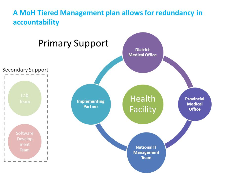 Health Facility District Medical Office Provincial Medical Office National IT Management Team Implementing Partner Lab Team Software Develop ment Team Secondary Support Primary Support A MoH Tiered Management plan allows for redundancy in accountability