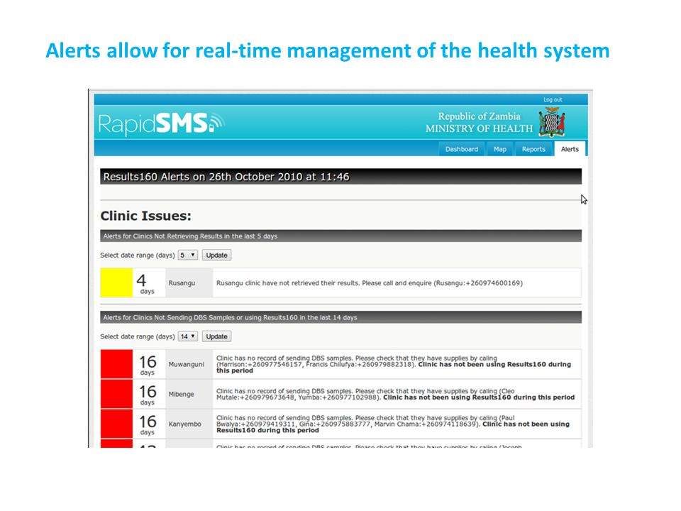 Alerts allow for real-time management of the health system