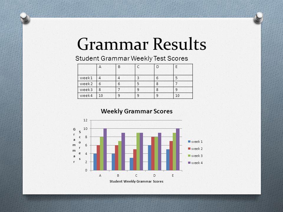 Grammar Results ABCDE week 144365 week 266587 week 387989 week 410999 Student Grammar Weekly Test Scores