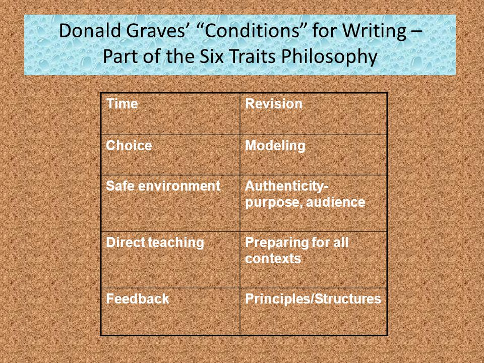 Donald Graves Conditions for Writing – Part of the Six Traits Philosophy TimeRevision ChoiceModeling Safe environmentAuthenticity- purpose, audience Direct teachingPreparing for all contexts FeedbackPrinciples/Structures