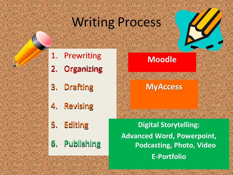 1.Prewriting 2.Organizing 3.Drafting 4.Revising 5.Editing 6.Publishing Writing Process 3.Drafting 4.Revising 5.EditingMyAccess Moodle 1.Prewriting 2.Organizing Digital Storytelling: Advanced Word, Powerpoint, Podcasting, Photo, Video E-Portfolio 6.Publishing