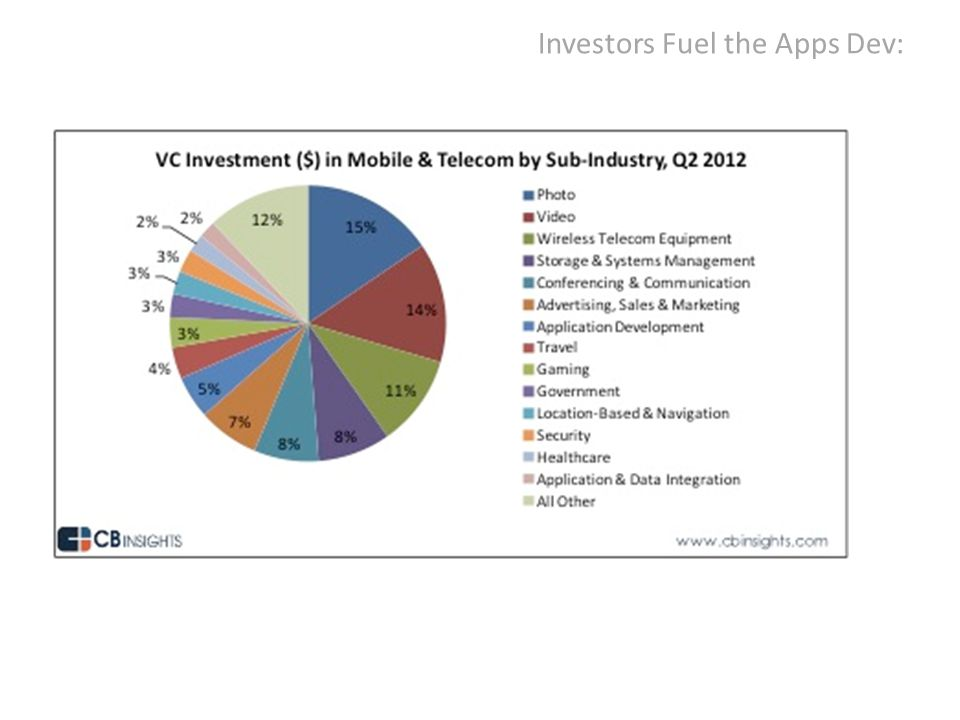 Investors Fuel the Apps Dev: