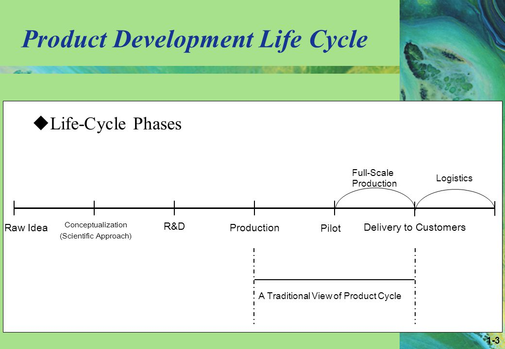 1-3 Product Development Life Cycle Raw Idea Conceptualization (Scientific Approach) R&D Production Pilot Delivery to Customers Full-Scale Production Logistics A Traditional View of Product Cycle Life-Cycle Phases