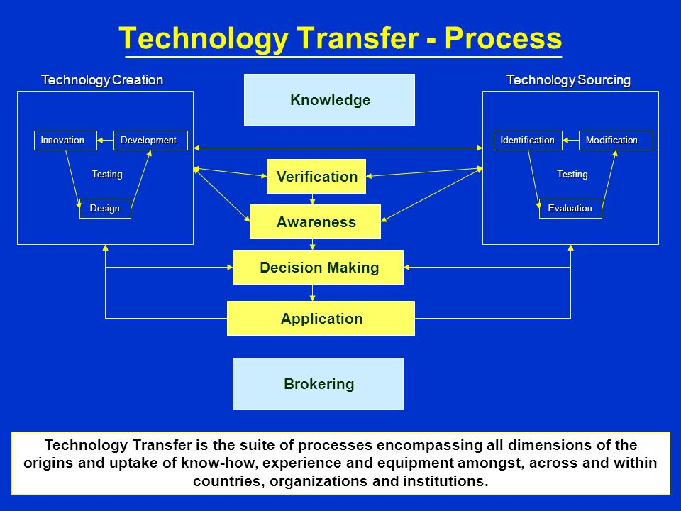 Technology Transfer – Main Issues Slow uptake of technologies that support sustainable development, despite many initiatives for increased and effective transfer of technologies.